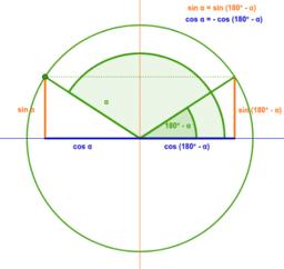 Reducció del 2n al 1r quadrants