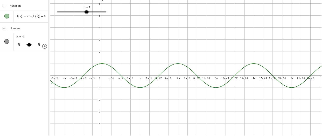 Koeffizient b bei Cosinusfunktionen Drücke die Eingabetaste um die Aktivität zu starten