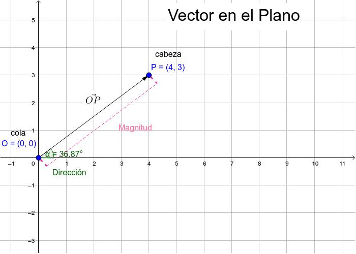 Vector en el Plano