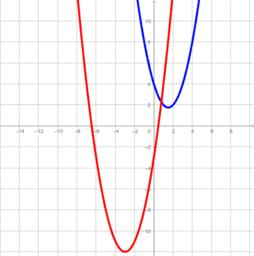 UCSS Math II 2.3.2 Example 1