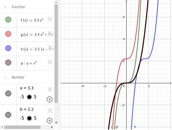 Observa la funció cúbica (p, en negre). Estudia les altres funcions a partir d'aquesta.