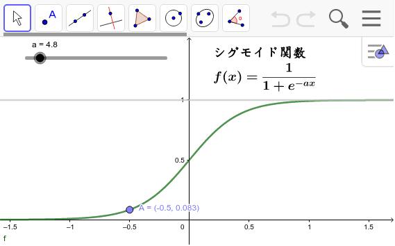 ニューラルネットワークで0か1の値ではなく、中間の値を決めるために使われる関数。aを動かすと・・・ ワークシートを始めるにはEnter キーを押してください。