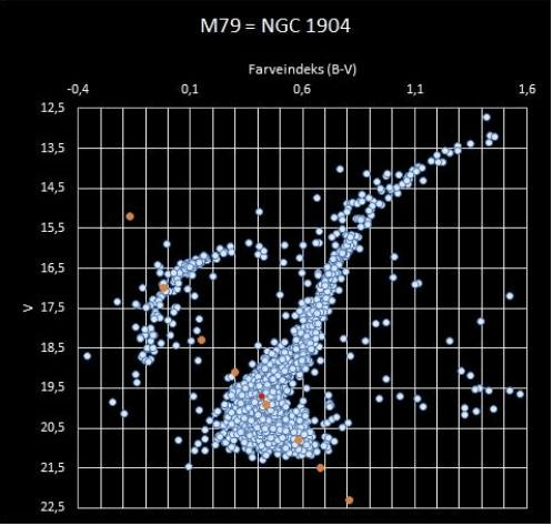 HR-diagram_M79 Tryk Enter for at starte aktiviteten