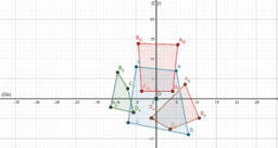 Nombres relatifs et symétrie