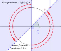 intervallo soluzioni tg x <=1