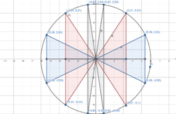 Triangulating Circles