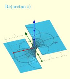 Re(arctan z)