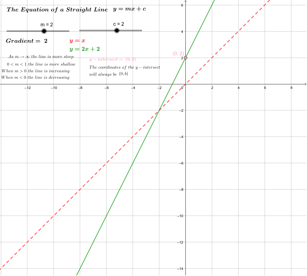 The red line is y=x to compare any changes made to 'm' and 'c'