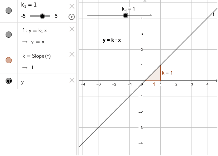 Homogene lineare Funktion y = k*x