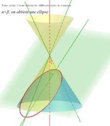 Les 3 types principaux de sections coniques.