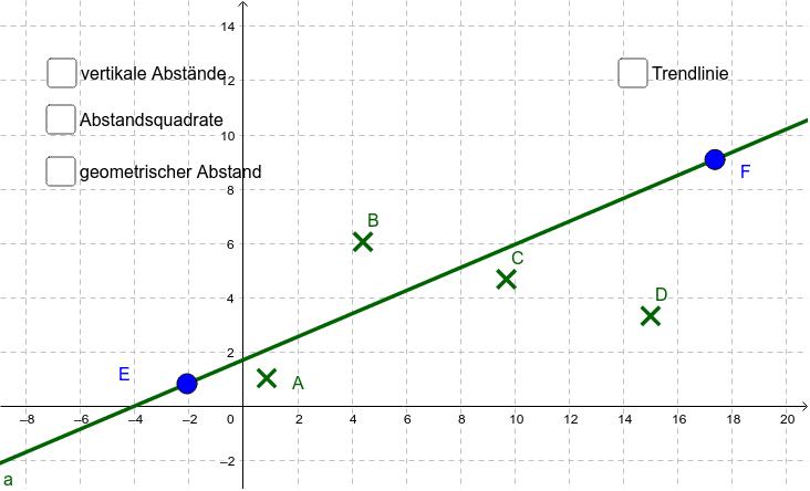Verschiedene lineare Annäherungen Drücke die Eingabetaste um die Aktivität zu starten