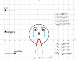 Graf kvadratne funkcije